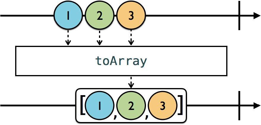 toArray